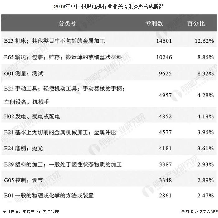 2019年中国伺服电机行业相关专利类型构成情况