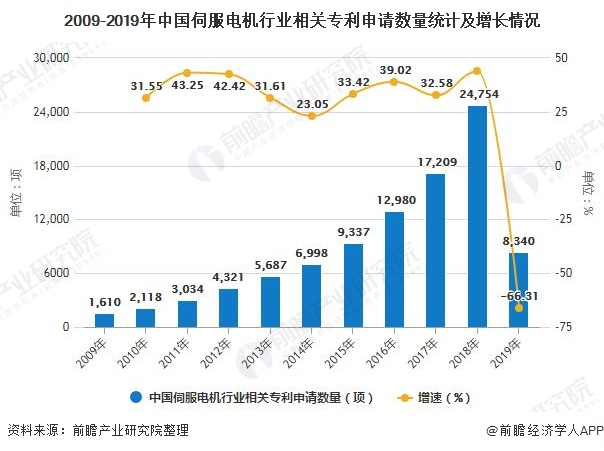 2009-2019年中国伺服电机行业相关专利申请数量统计及增长情况