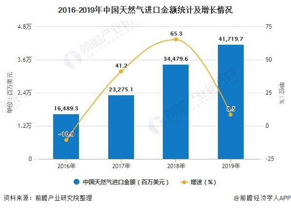 2016-2019年中国天然气进口金额统计及增长情况