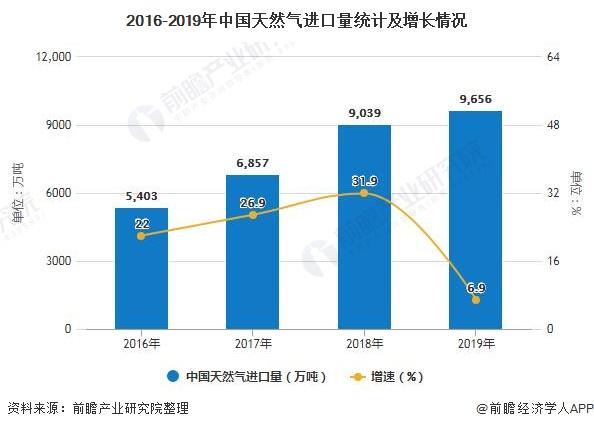 2016-2019年中国天然气进口量统计及增长情况