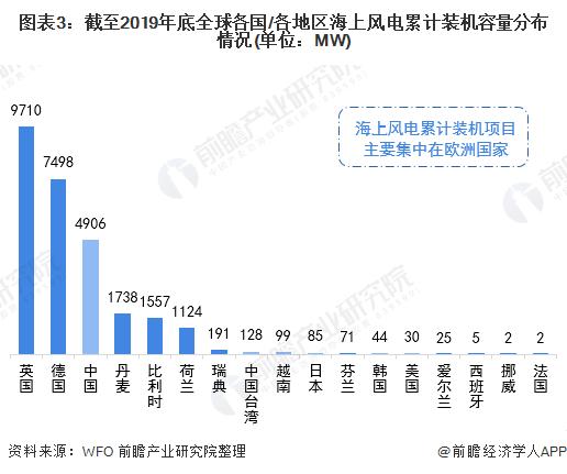 图表3:截至2019年底全球各国/各地区海上风电累计装机容量分布情况(单位:MW)