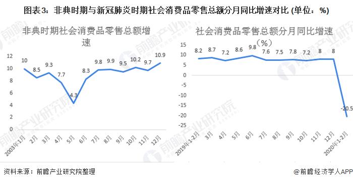 图表3:非典时期与新冠肺炎时期社会消费品零售总额分月同比增速对比 (单位:%)