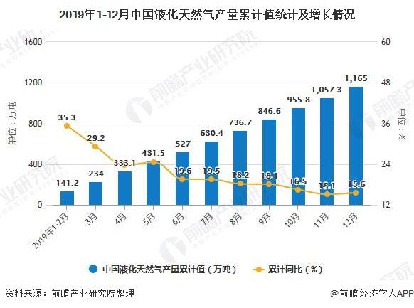 2019年1-12月中国液化天然气产量累计值统计及增长情况