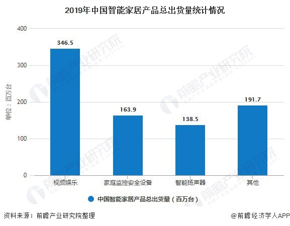2019年中国智能家居产品总出货量统计情况