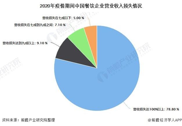 2020年疫情期间中国餐饮企业营业收入损失情况