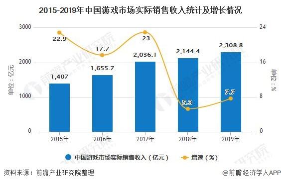 2015-2019年中国游戏市场实际销售收入统计及增长情况