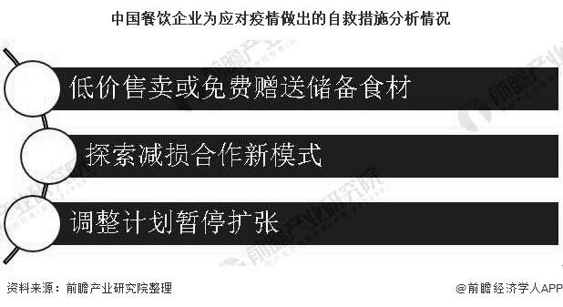 中国餐饮企业为应对疫情做出的自救措施分析情况