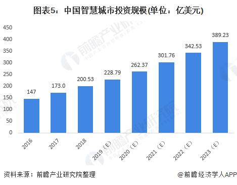 图表5:中国智慧城市投资规模(单位:亿美元)