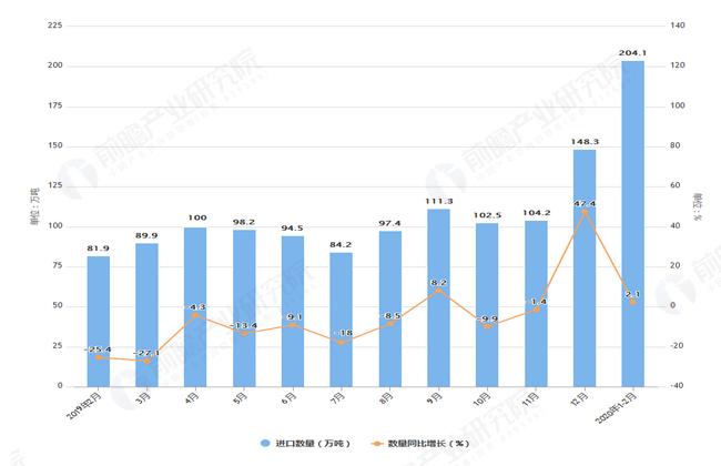 2020年1-2月前我国钢材进口量及金额增长表