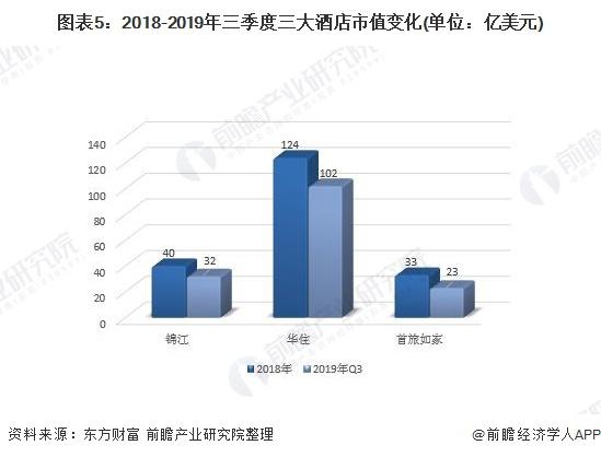 图表5:2018-2019年三季度三大酒店市值变化(单位:亿美元)