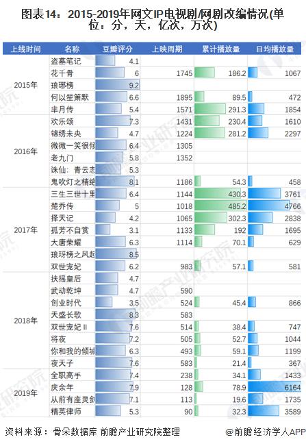 图表14:2015-2019年网文IP电视剧/网剧改编情况(单位:分,天,亿次,万次)