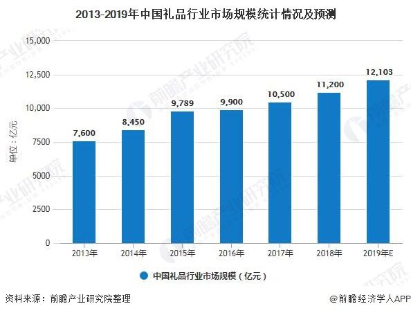 2013-2019年中国礼品行业市场规模统计情况及预测