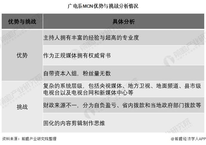 广电系MCN优势与挑战分析情况