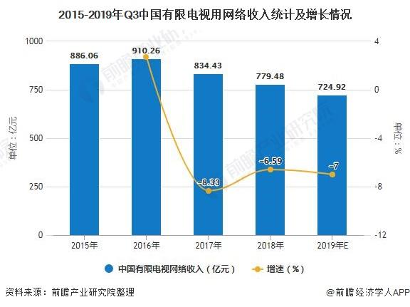 2015-2019年Q3中国有限电视用网络收入统计及增长情况