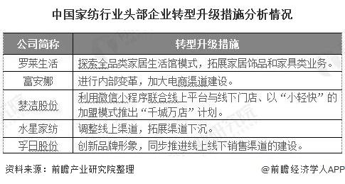 中国家纺行业头部企业转型升级措施分析情况
