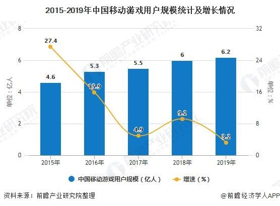 2015-2019年中国移动游戏用户规模统计及增长情况