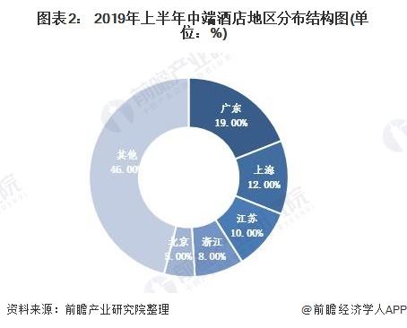 图表2: 2019年上半年中端酒店地区分布结构图(单位:%)