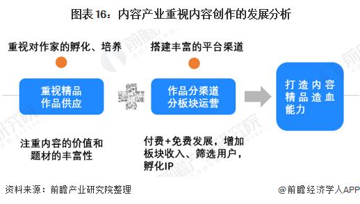图表16:内容产业重视内容创作的发展分析