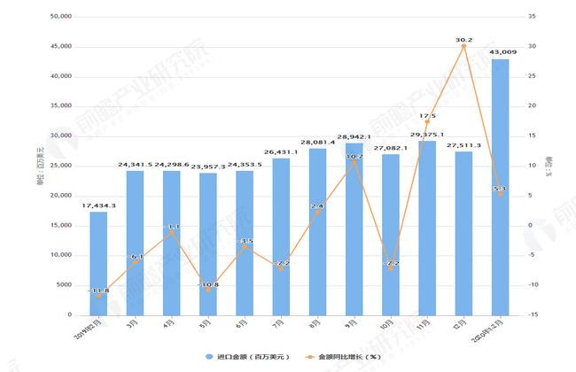 2020年1-2月前我国集成电路进口量及金额增长表
