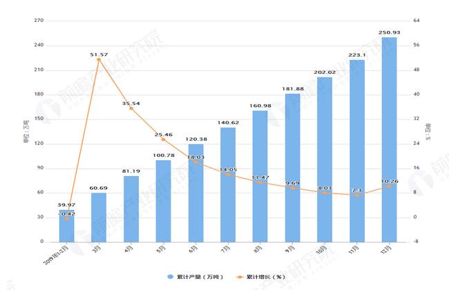 2019年1-12月青海省十种有色金属产量及增长情况图