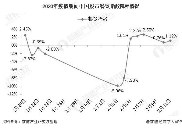2020年疫情期间中国股市餐饮指数降幅情况