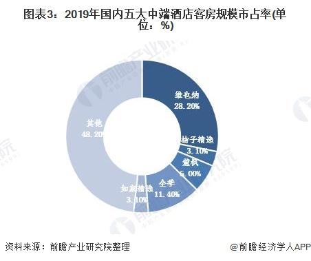 图表3:2019年国内五大中端酒店客房规模市占率(单位:%)