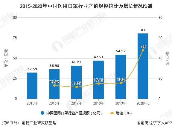 2015-2020年中国医用口罩行业产值规模统计及增长情况预测