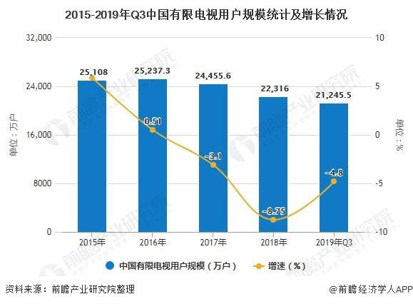 2015-2019年Q3中国有限电视用户规模统计及增长情况