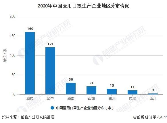 2020年中国医用口罩生产企业地区分布情况