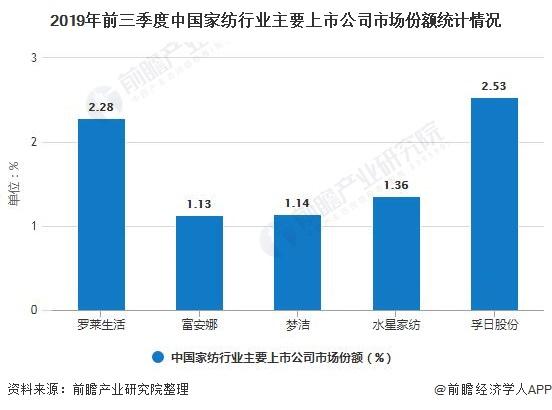 2019年前三季度中国家纺行业主要上市公司市场份额统计情况