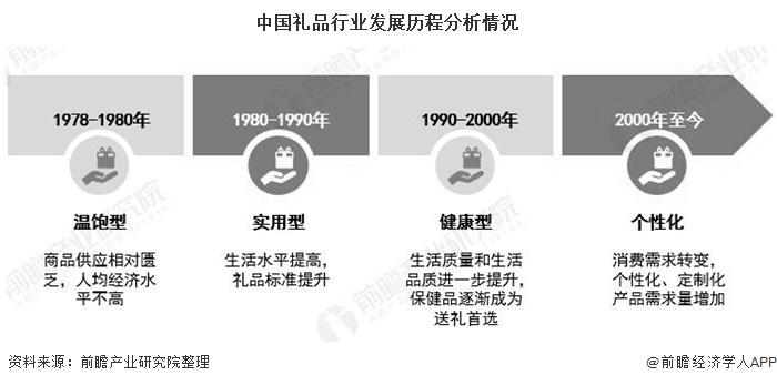 中国礼品行业发展历程分析情况