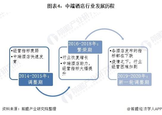 图表4:中端酒店行业发展历程