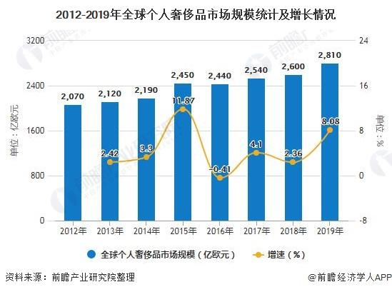 2012-2019年全球个人豪侈品市场规模统计及增长情况