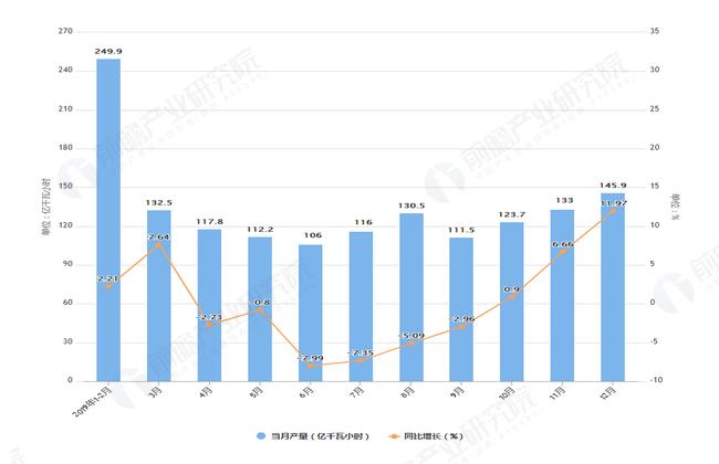 2019年1-12月甘肃省发电量产量及增长情况表