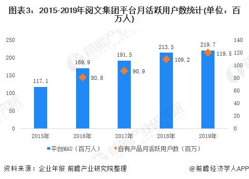 图表3:2015-2019年阅文集团平台月活跃用户数统计(单位:百万人)