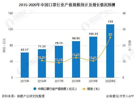2015-2020年中国口罩行业产值规模统计及增长情况预测