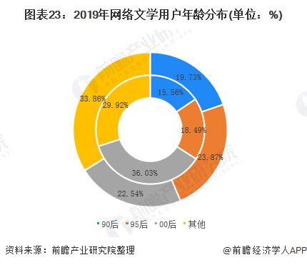 图表23:2019年网络文学用户年龄分布(单位:%)