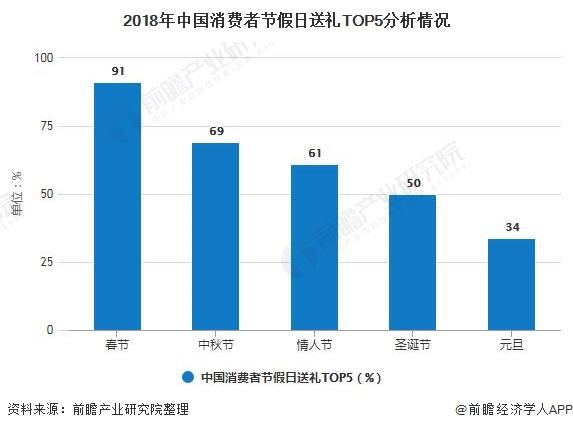 2018年中国消费者节假日送礼TOP5分析情况
