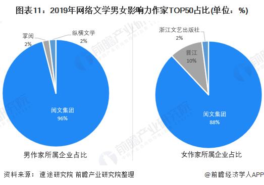 图表11:2019年网络文学男女影响力作家TOP50占比(单位:%)