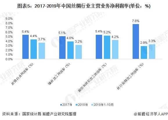 图表5:2017-2019年中国丝绸行业主营业务净利润率(单位:%)