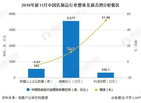 2019年前11月中国乳制品行业整体发展态势分析情况