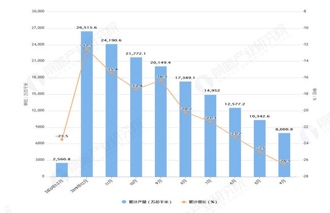 2020年2月前全国光缆产量及增长情况图