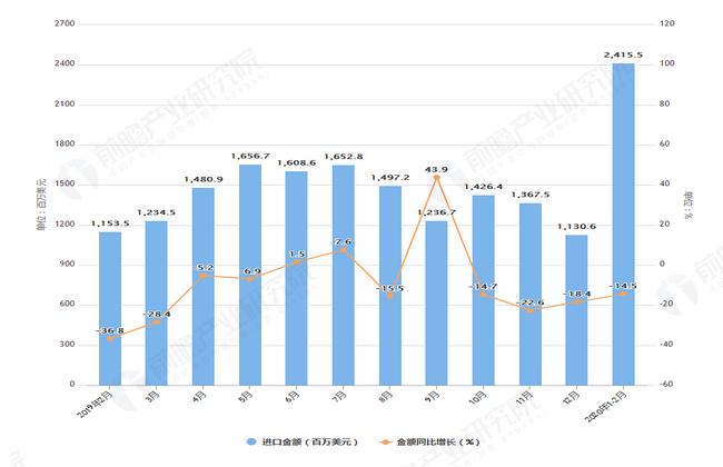 2020年1-2月前我国纸浆进口量及金额增长表