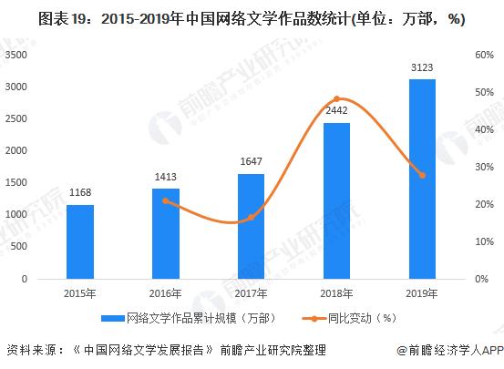 图表19:2015-2019年中国网络文学作品数统计(单位:万部,%)
