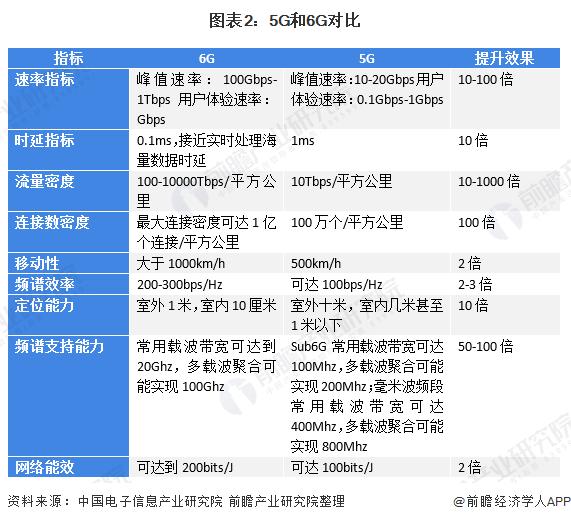 图表2:5G和6G对比