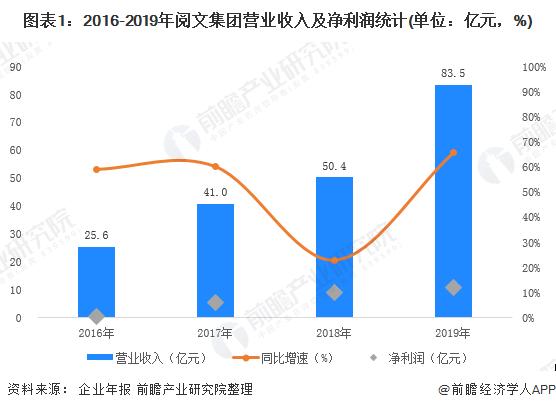 图表1:2016-2019年阅文集团营业收入及净利润统计(单位:亿元,%)