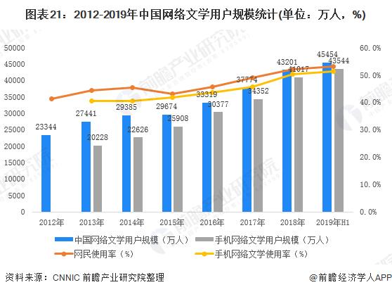 图表21:2012-2019年中国网络文学用户规模统计(单位:万人,%)