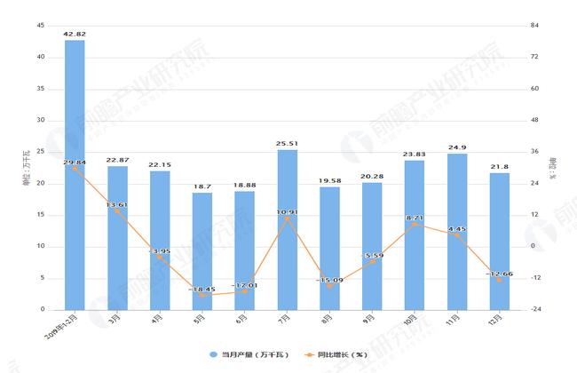 2019年1-12月陕西省交流电动机产量及增长情况表
