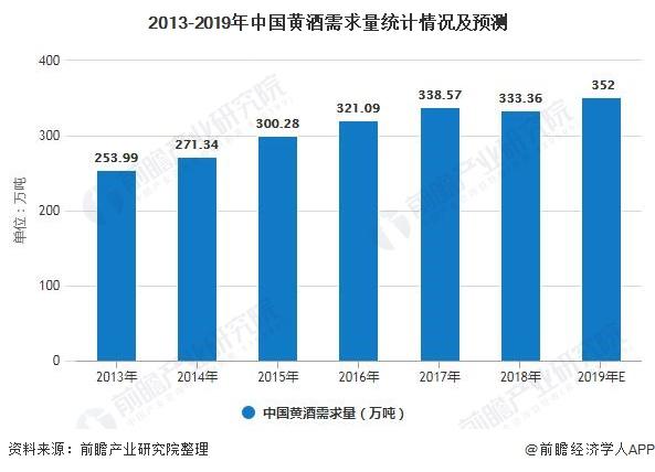 2013-2019年中国黄酒需求量统计情况及预测