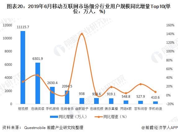 图表20:2019年6月移动互联网市场细分行业用户规模同比增量Top10(单位:万人,%)